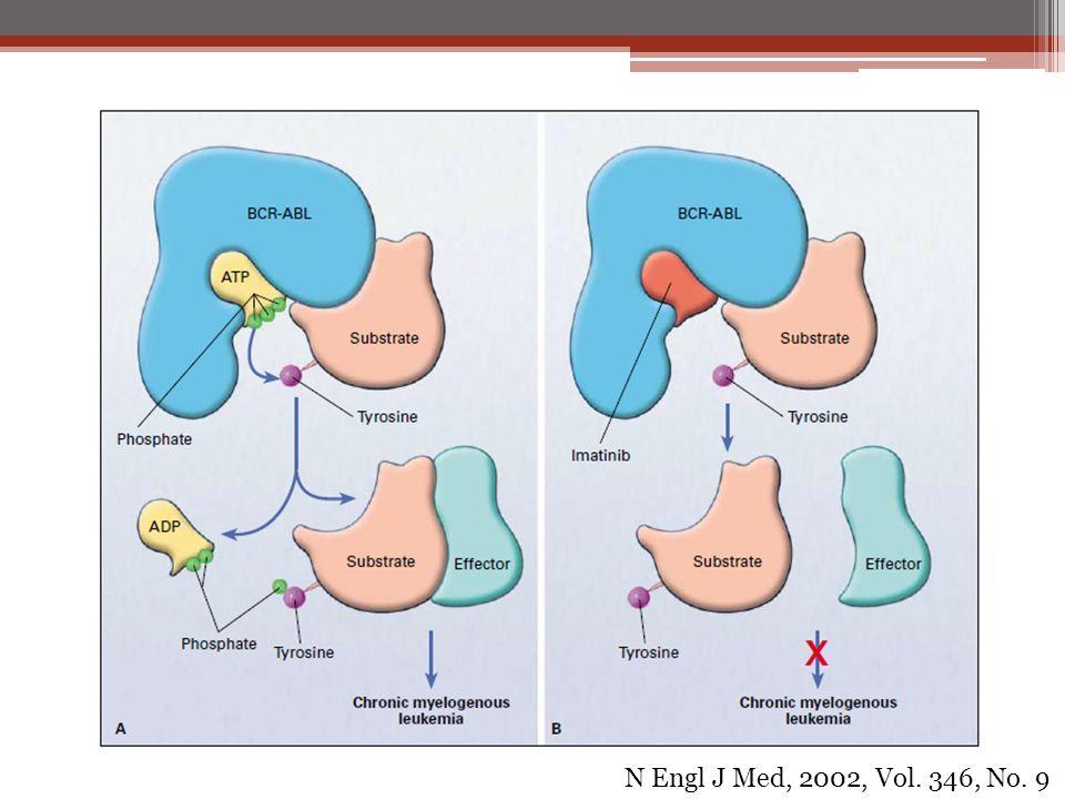 N Engl J Med, 2002, Vol. 346, No. 9