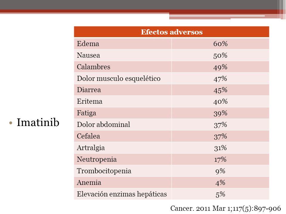 Imatinib Efectos adversos Edema60% Nausea50% Calambres49% Dolor musculo esquelético47% Diarrea45% Eritema40% Fatiga39% Dolor abdominal37% Cefalea37% A