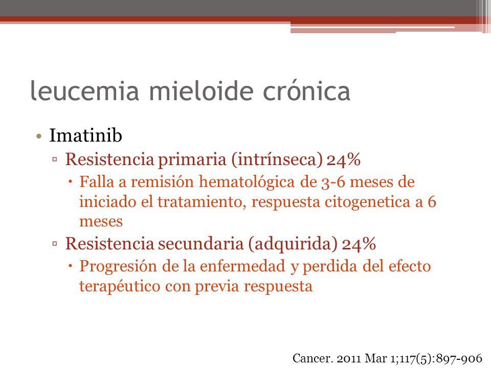 leucemia mieloide crónica Imatinib Resistencia primaria (intrínseca) 24% Falla a remisión hematológica de 3-6 meses de iniciado el tratamiento, respue