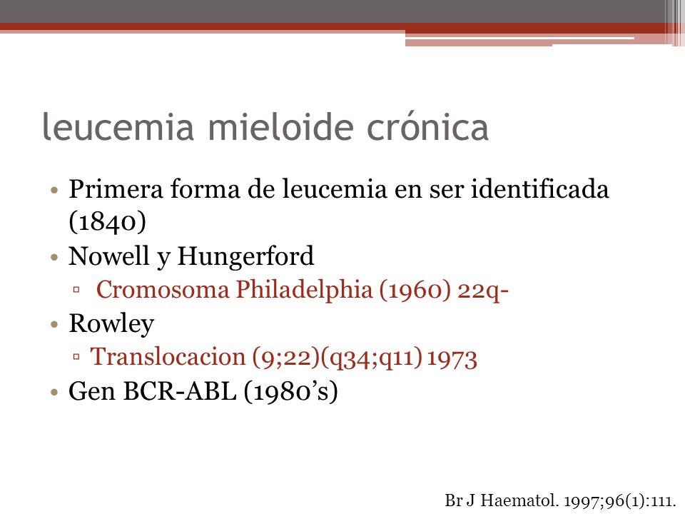 leucemia mieloide crónica Primera forma de leucemia en ser identificada (1840) Nowell y Hungerford Cromosoma Philadelphia (1960) 22q- Rowley Transloca