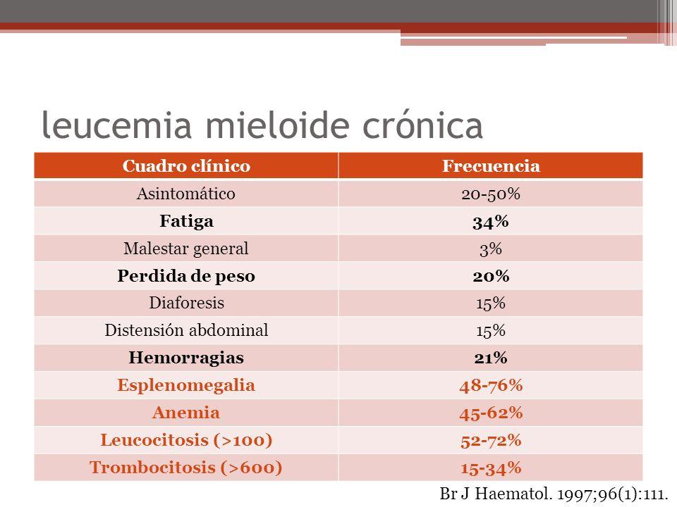 leucemia mieloide crónica Diagnóstico Frotis de sangre periférica: leu (12-100) Serie neutrofilica; blastos <2% mielocitos>metamielocitos Aspirado de medula ósea Hiperplasia granulocitica con patrón de maduración Blastos 10-19% Fase acelerada Blastos >20% Crisis blastica Br J Haematol.