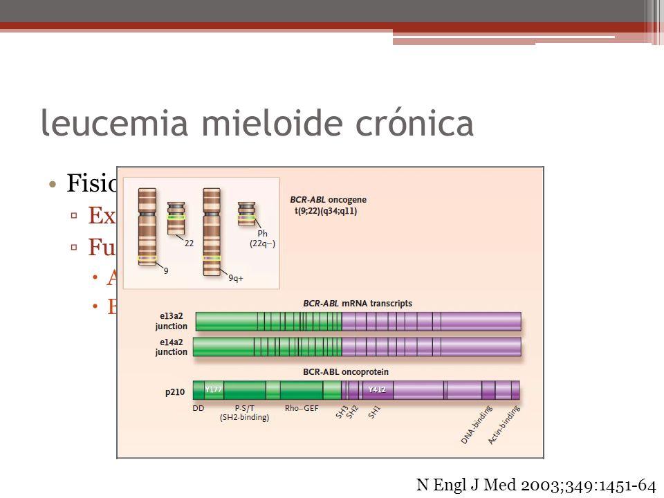 leucemia mieloide crónica Fisiopatología Expansión monoclonal Fusión de dos genes normales: ABL: cromosoma 9 BCR: cromosoma 22 N Engl J Med 2003;349:1