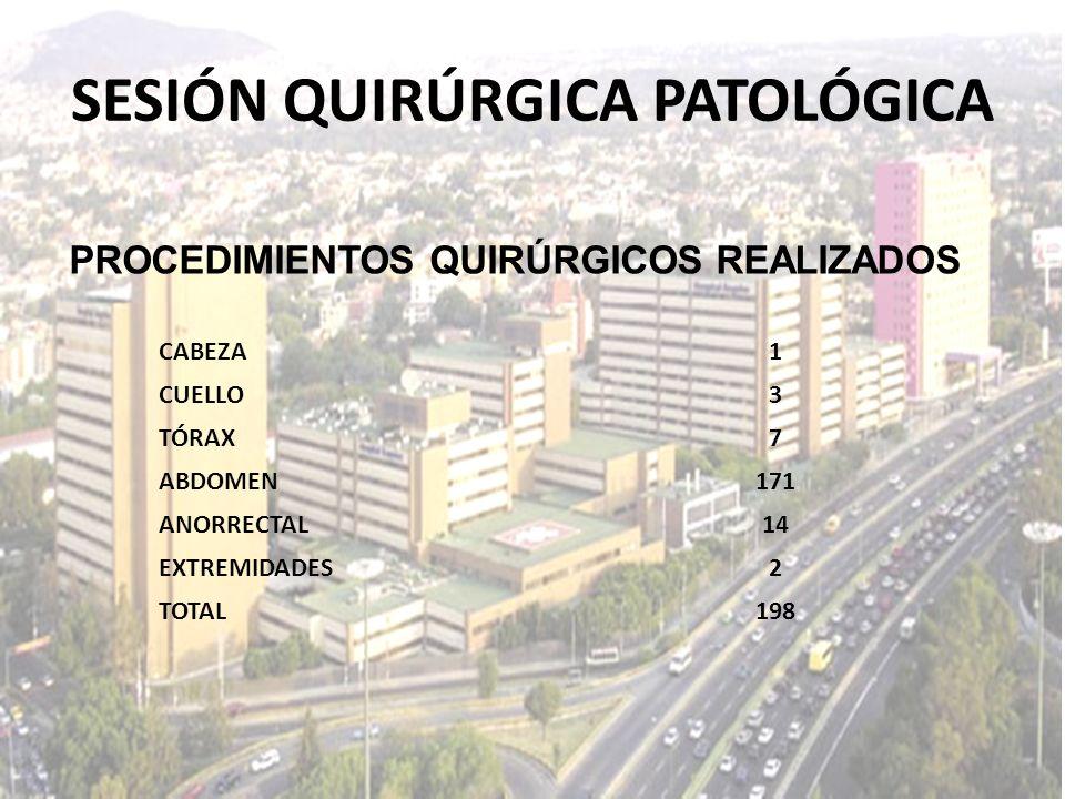 SESIÓN QUIRÚRGICA PATOLÓGICA CABEZA1 CUELLO3 TÓRAX7 ABDOMEN171 ANORRECTAL14 EXTREMIDADES2 TOTAL198 PROCEDIMIENTOS QUIRÚRGICOS REALIZADOS