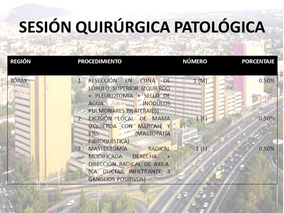 REGIÓNPROCEDIMIENTONÚMEROPORCENTAJE TÓRAX1.RESECCIÓN EN CUÑA DE LÓBULO SUPERIOR IZQUIERDO + PLEUROTOMÍA + SELLO DE AGUA. (NÓDULOS PULMONARES BILATERAl