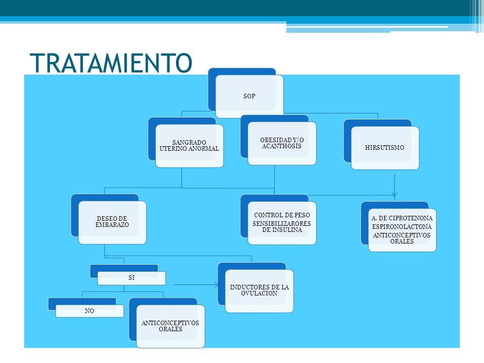 TRATAMIENTO SOP SANGRADO UTERINO ANORMAL DESEO DE EMBARAZO SI NO ANTICONCEPTIVOS ORALES INDUCTORES DE LA OVULACION CONTROL DE PESO SENSIBILIZARORES DE
