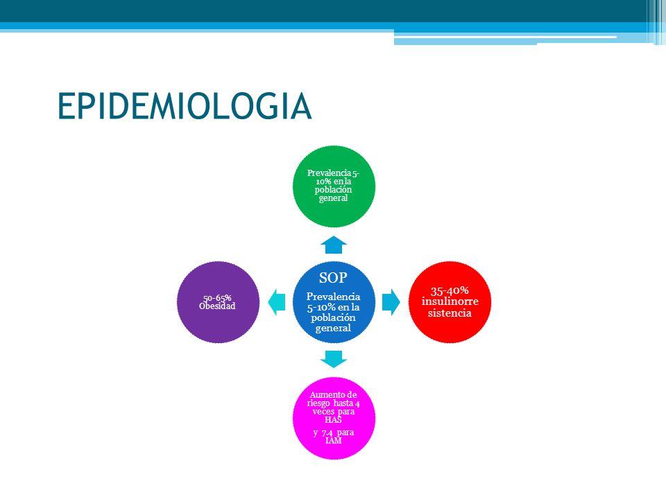 EPIDEMIOLOGIA SOP Prevalencia 5-10% en la población general 35-40% insulinorre sistencia Aumento de riesgo hasta 4 veces para HAS y 7.4 para IAM 50-65