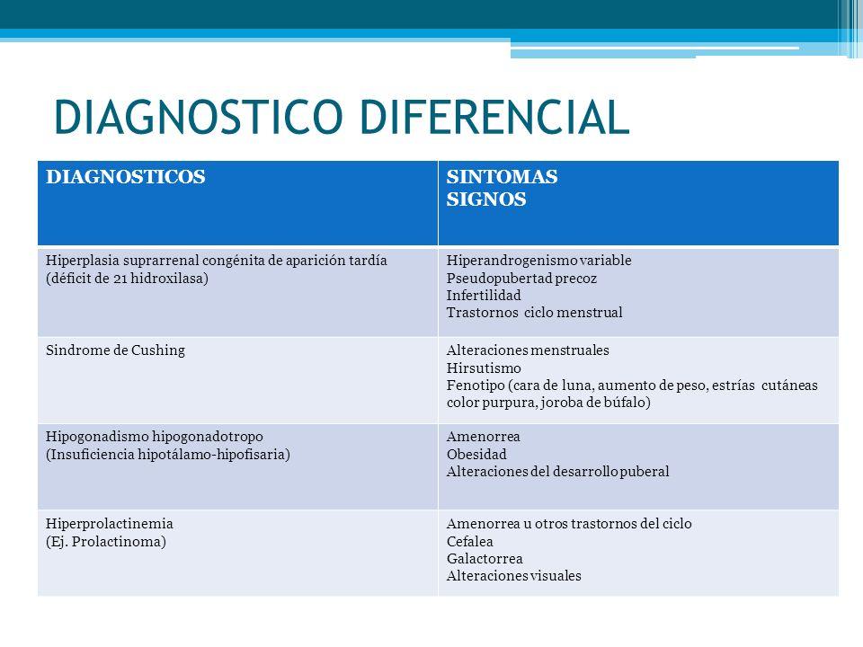 DIAGNOSTICO DIFERENCIAL DIAGNOSTICOSSINTOMAS SIGNOS Hiperplasia suprarrenal congénita de aparición tardía (déficit de 21 hidroxilasa) Hiperandrogenism
