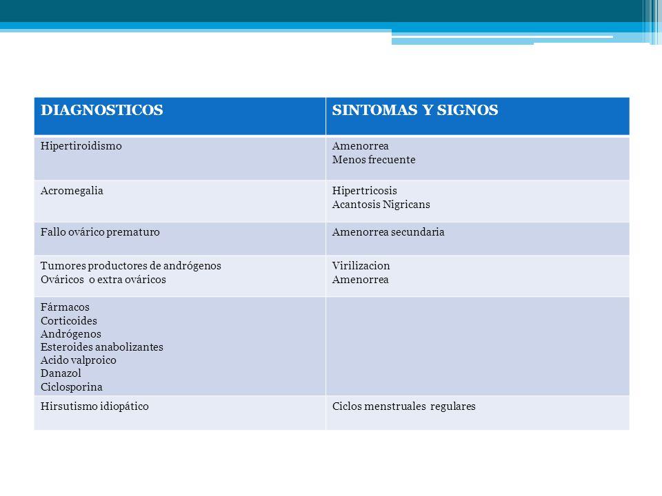 DIAGNOSTICOSSINTOMAS Y SIGNOS HipertiroidismoAmenorrea Menos frecuente AcromegaliaHipertricosis Acantosis Nigricans Fallo ovárico prematuroAmenorrea s
