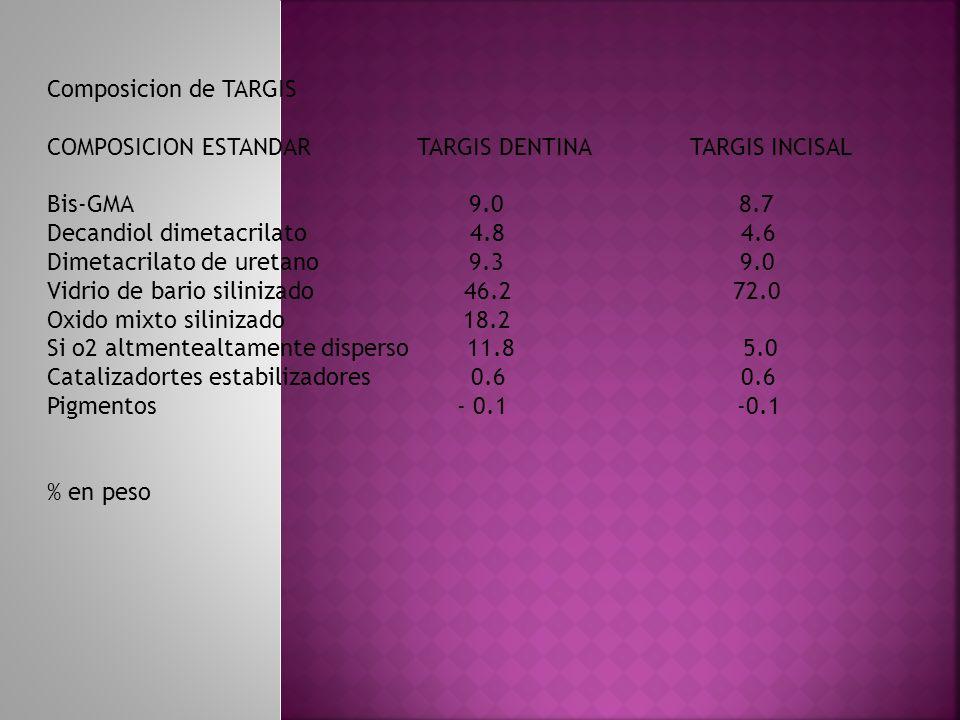 Composicion de TARGIS COMPOSICION ESTANDAR TARGIS DENTINA TARGIS INCISAL Bis-GMA 9.0 8.7 Decandiol dimetacrilato 4.8 4.6 Dimetacrilato de uretano 9.3
