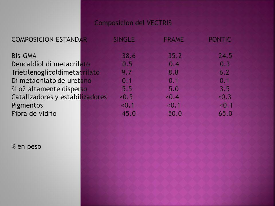Composicion del VECTRIS COMPOSICION ESTANDAR SINGLE FRAME PONTIC Bis-GMA 38.6 35.2 24.5 Dencaldiol di metacrilato 0.5 0.4 0.3 Trietilenoglicoldimetacr
