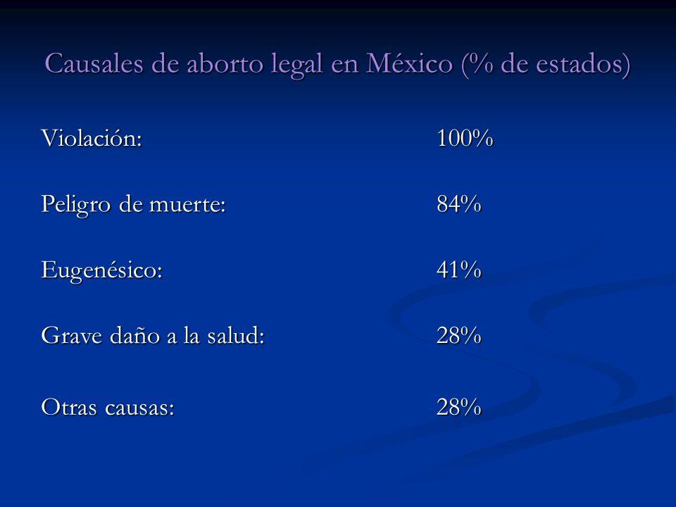 Causales de aborto legal en México (% de estados) Violación:100% Peligro de muerte: 84% Eugenésico:41% Grave daño a la salud: 28% Otras causas: 28%