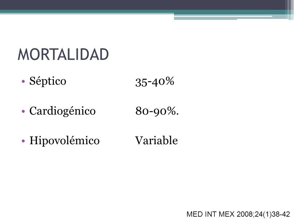 MORTALIDAD Séptico35-40% Cardiogénico80-90%. HipovolémicoVariable MED INT MEX 2008;24(1)38-42