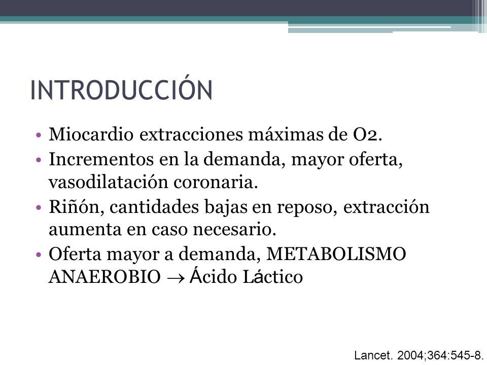 INTRODUCCIÓN Miocardio extracciones máximas de O2. Incrementos en la demanda, mayor oferta, vasodilatación coronaria. Riñón, cantidades bajas en repos