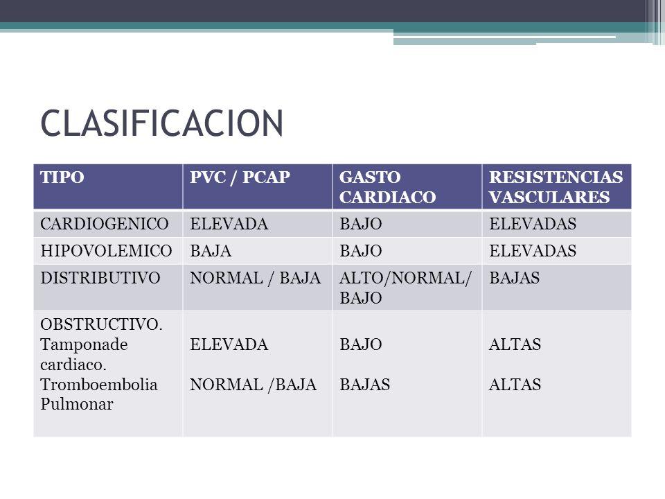CLASIFICACION TIPOPVC / PCAPGASTO CARDIACO RESISTENCIAS VASCULARES CARDIOGENICOELEVADABAJOELEVADAS HIPOVOLEMICOBAJABAJOELEVADAS DISTRIBUTIVONORMAL / B