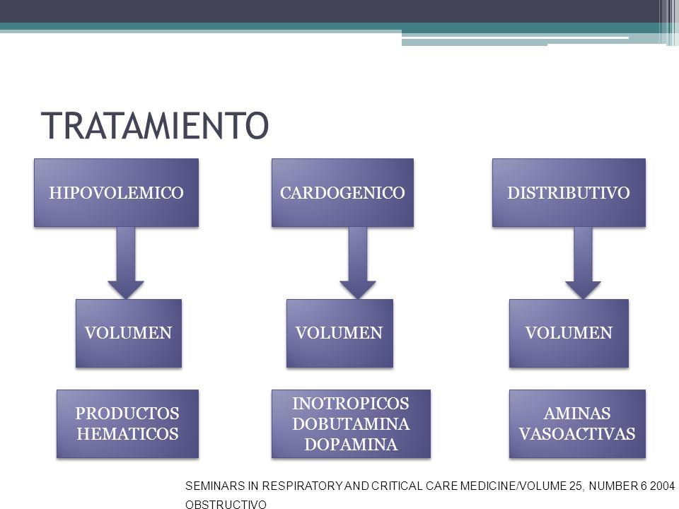 TRATAMIENTO HIPOVOLEMICO CARDOGENICO DISTRIBUTIVO VOLUMEN PRODUCTOS HEMATICOS INOTROPICOS DOBUTAMINA DOPAMINA INOTROPICOS DOBUTAMINA DOPAMINA AMINAS V