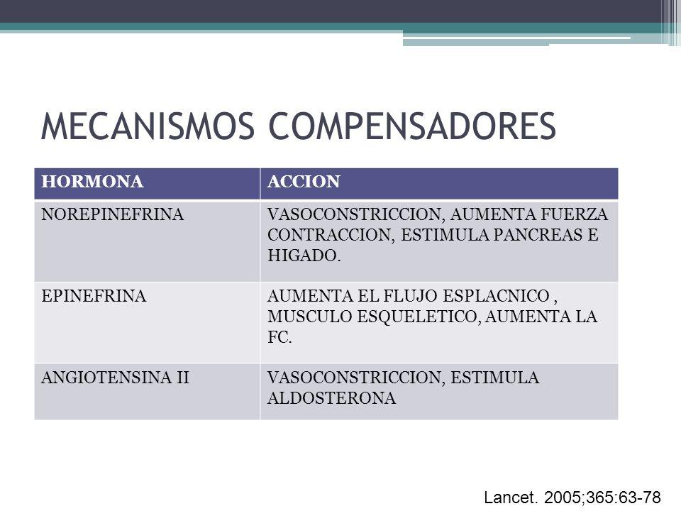 MECANISMOS COMPENSADORES HORMONAACCION NOREPINEFRINAVASOCONSTRICCION, AUMENTA FUERZA CONTRACCION, ESTIMULA PANCREAS E HIGADO. EPINEFRINAAUMENTA EL FLU