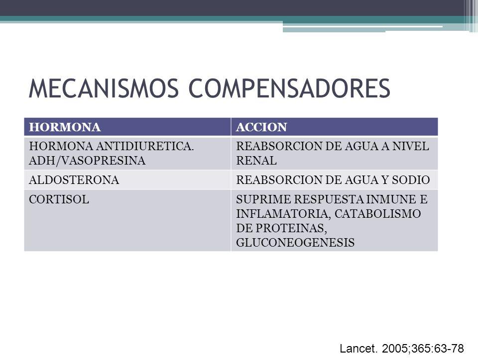 MECANISMOS COMPENSADORES HORMONAACCION HORMONA ANTIDIURETICA. ADH/VASOPRESINA REABSORCION DE AGUA A NIVEL RENAL ALDOSTERONAREABSORCION DE AGUA Y SODIO