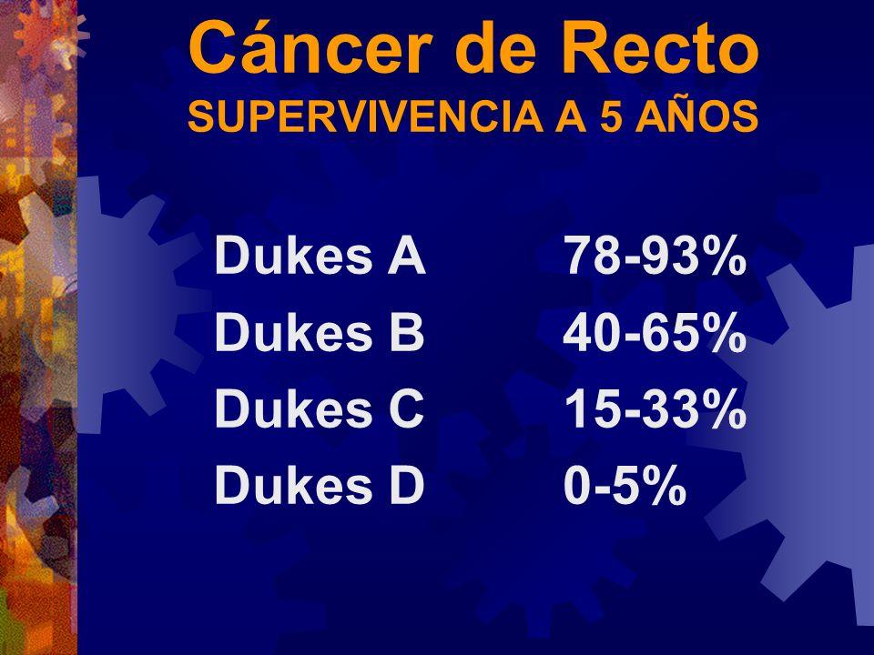 Cáncer de Recto SUPERVIVENCIA A 5 AÑOS Dukes A78-93% Dukes B40-65% Dukes C15-33% Dukes D0-5%