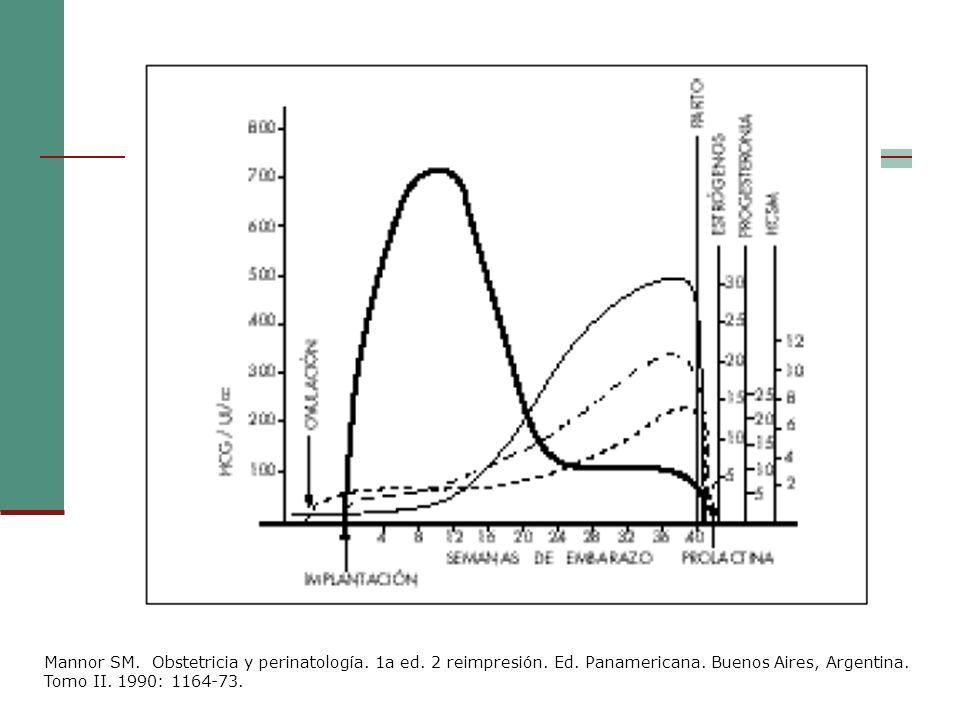 Mannor SM. Obstetricia y perinatología. 1a ed. 2 reimpresión. Ed. Panamericana. Buenos Aires, Argentina. Tomo II. 1990: 1164-73.