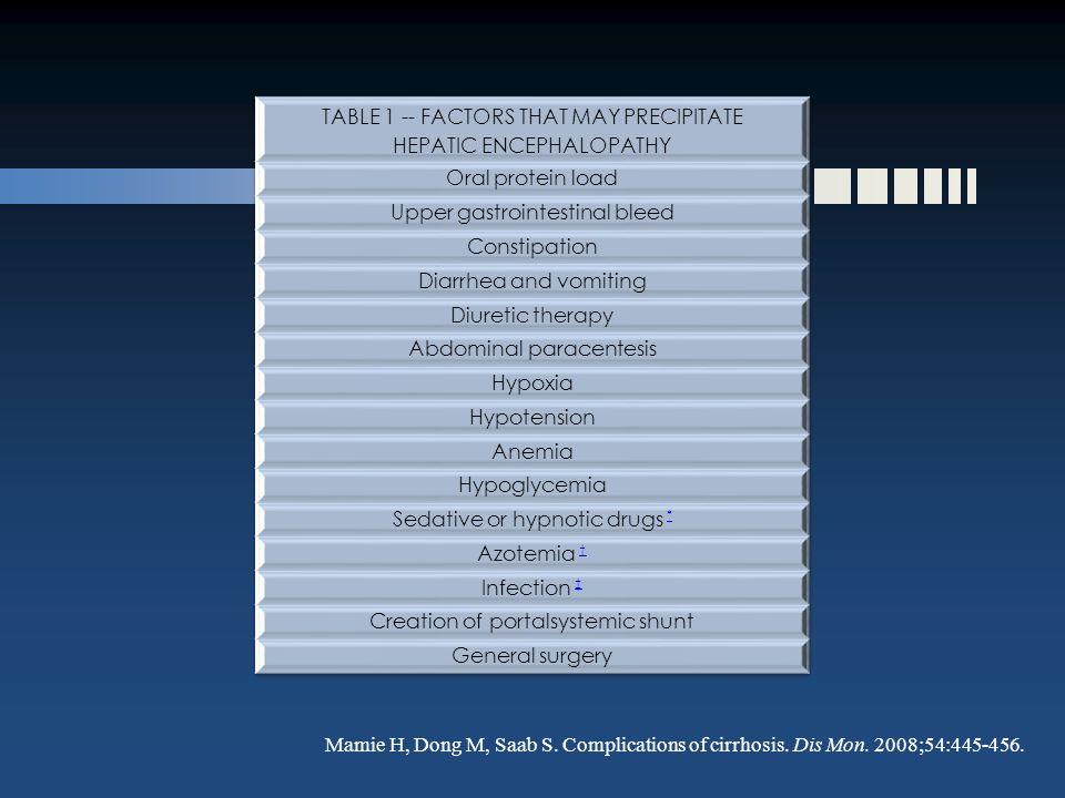 Mamie H, Dong M, Saab S. Complications of cirrhosis. Dis Mon. 2008;54:445-456.