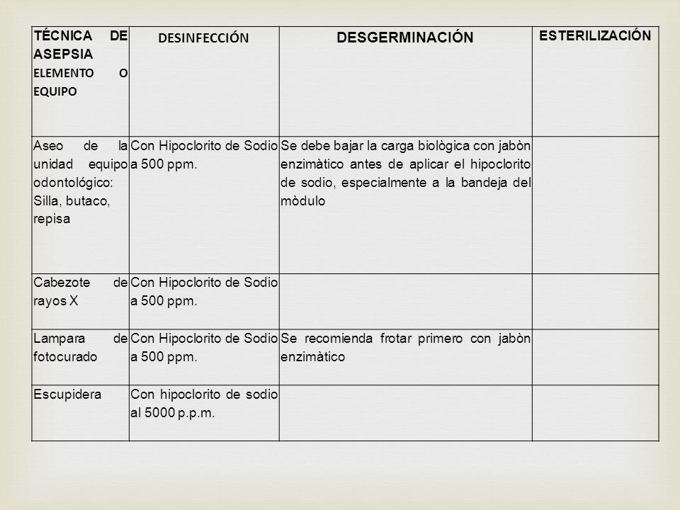 TÉCNICA DE ASEPSIA ELEMENTO O EQUIPO DESINFECCIÓN DESGERMINACIÓN ESTERILIZACIÓN Aseo de la unidad equipo odontológico: Silla, butaco, repisa Con Hipoc