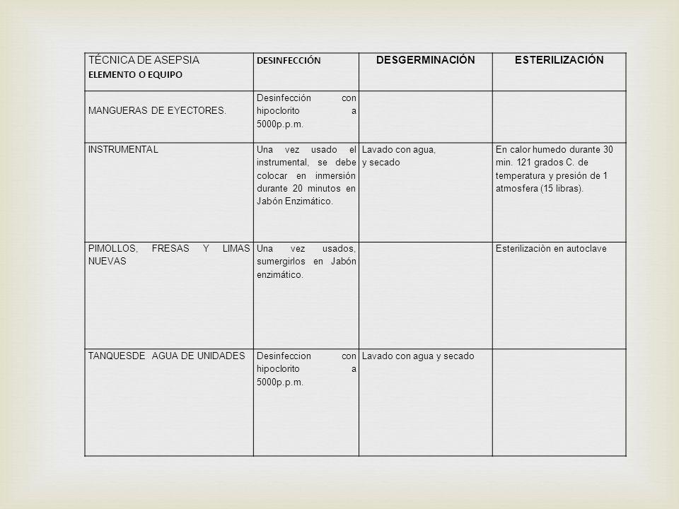 TÉCNICA DE ASEPSIA ELEMENTO O EQUIPO DESINFECCIÓN DESGERMINACIÓNESTERILIZACIÓN MANGUERAS DE EYECTORES. Desinfección con hipoclorito a 5000p.p.m. INSTR