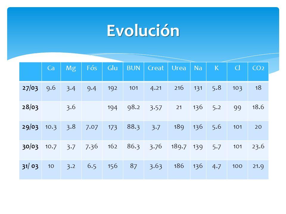 Evolución CaMgFósGluBUNCreatUreaNaKClCO2 27/039.63.49.41921014.212161315.810318 28/033.619498.23.57211365.29918.6 29/0310.33.87.0717388.33.71891365.61