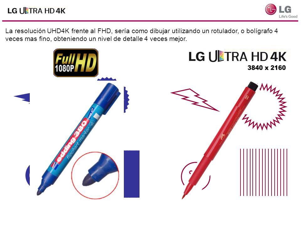 La resolución UHD4K frente al FHD, sería como dibujar utilizando un rotulador, o bolígrafo 4 veces mas fino, obteniendo un nivel de detalle 4 veces me