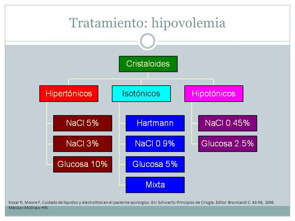 Tratamiento: hipovolemia Kozar R, Moore F. Cuidado de líquidos y electrolitos en el paciente quirúrgico. En: Schwartz: Principios de Cirugía. Editor B