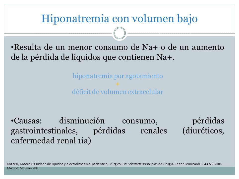 Hiponatremia con volumen bajo Kozar R, Moore F. Cuidado de líquidos y electrolitos en el paciente quirúrgico. En: Schwartz: Principios de Cirugía. Edi