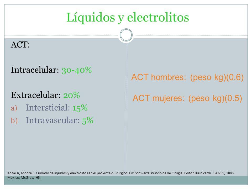 Líquidos y electrolitos ACT: Intracelular: 30-40% Extracelular: 20% a) Intersticial: 15% b) Intravascular: 5% Kozar R, Moore F. Cuidado de líquidos y