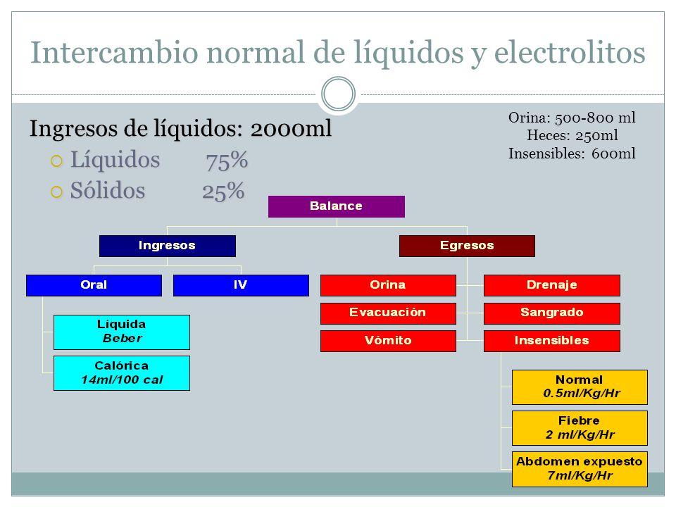 Intercambio normal de líquidos y electrolitos Ingresos de líquidos: 2000ml Líquidos 75% Líquidos 75% Sólidos 25% Sólidos 25% Orina: 500-800 ml Heces: