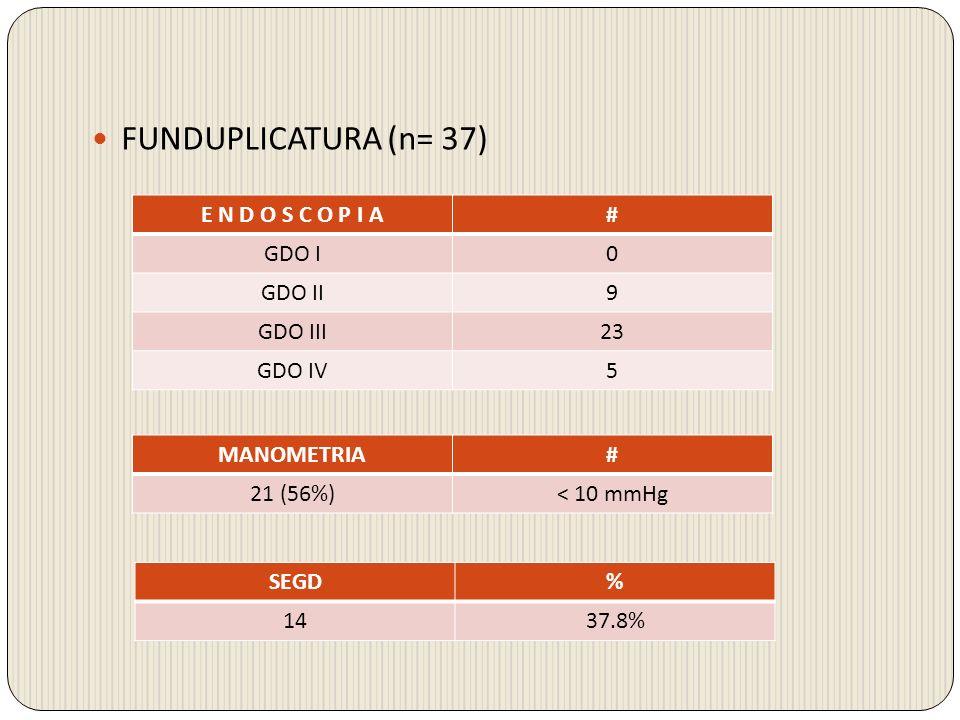 FUNDUPLICATURA (n= 37) E N D O S C O P I A# GDO I0 GDO II9 GDO III23 GDO IV5 MANOMETRIA# 21 (56%)< 10 mmHg SEGD% 1437.8%