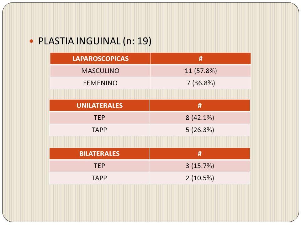 PLASTIA INGUINAL (n: 19) LAPAROSCOPICAS# MASCULINO11 (57.8%) FEMENINO7 (36.8%) UNILATERALES# TEP8 (42.1%) TAPP5 (26.3%) BILATERALES# TEP3 (15.7%) TAPP