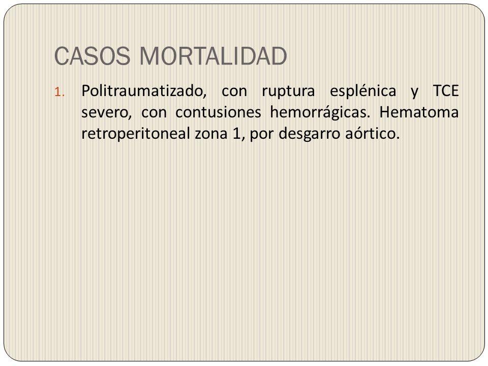 CASOS MORTALIDAD 1. Politraumatizado, con ruptura esplénica y TCE severo, con contusiones hemorrágicas. Hematoma retroperitoneal zona 1, por desgarro