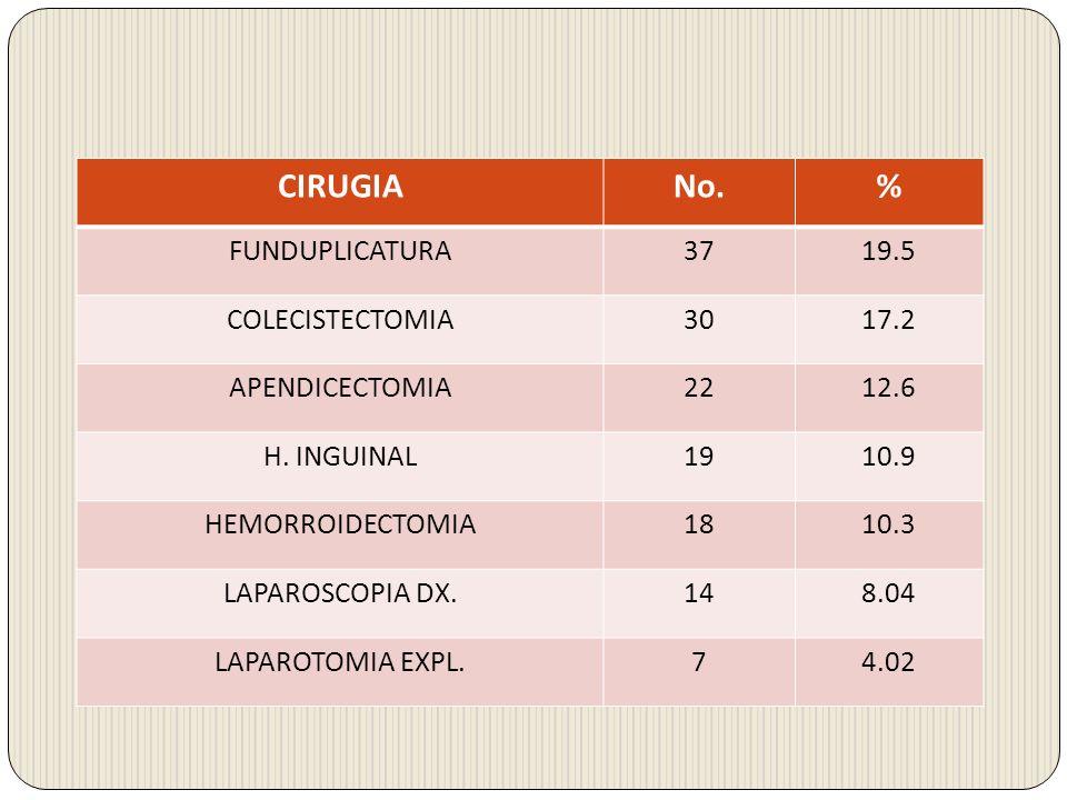 CIRUGIANo.% FUNDUPLICATURA3719.5 COLECISTECTOMIA3017.2 APENDICECTOMIA2212.6 H. INGUINAL1910.9 HEMORROIDECTOMIA1810.3 LAPAROSCOPIA DX.148.04 LAPAROTOMI