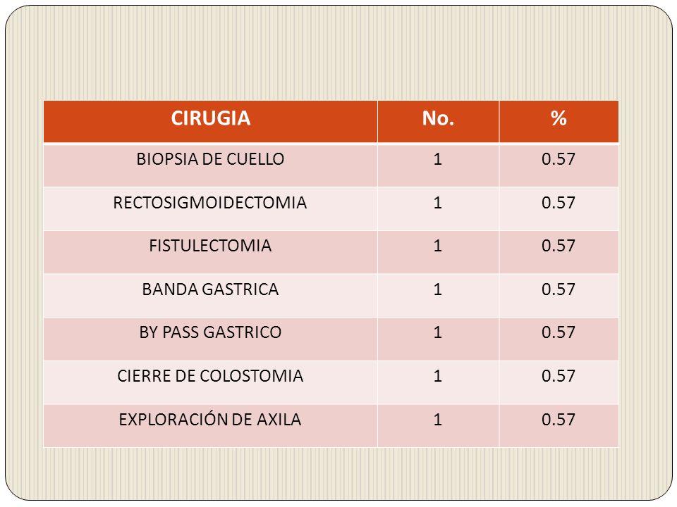 CIRUGIANo.% BIOPSIA DE CUELLO10.57 RECTOSIGMOIDECTOMIA10.57 FISTULECTOMIA10.57 BANDA GASTRICA10.57 BY PASS GASTRICO10.57 CIERRE DE COLOSTOMIA10.57 EXP