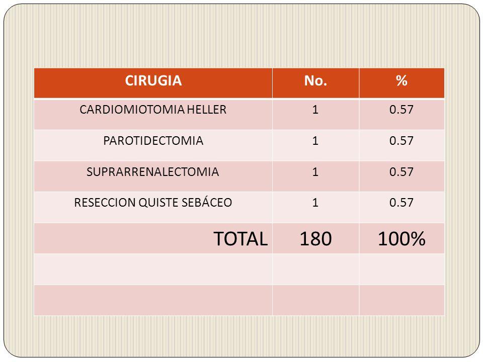 CIRUGIANo.% CARDIOMIOTOMIA HELLER10.57 PAROTIDECTOMIA10.57 SUPRARRENALECTOMIA10.57 RESECCION QUISTE SEBÁCEO10.57 TOTAL180100%