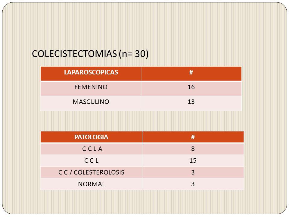 COLECISTECTOMIAS (n= 30) LAPAROSCOPICAS# FEMENINO16 MASCULINO13 PATOLOGIA# C C L A8 C C L15 C C / COLESTEROLOSIS3 NORMAL3