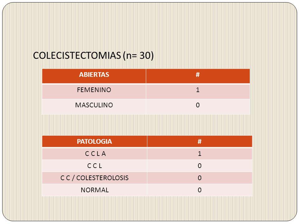 APENDICECTOMIAS (n= 22) LAPAROSCOPICAS# FEMENINO13 (59.1%) MASCULINO9 (40.9%) ABIERTAS# FEMENINO0 MASCULINO0 PATOLOGIA# APENDICITIS AGUDA20 ( 90.9 %) APENDICE SIN ALTERACIONES2 ( 9.09%)