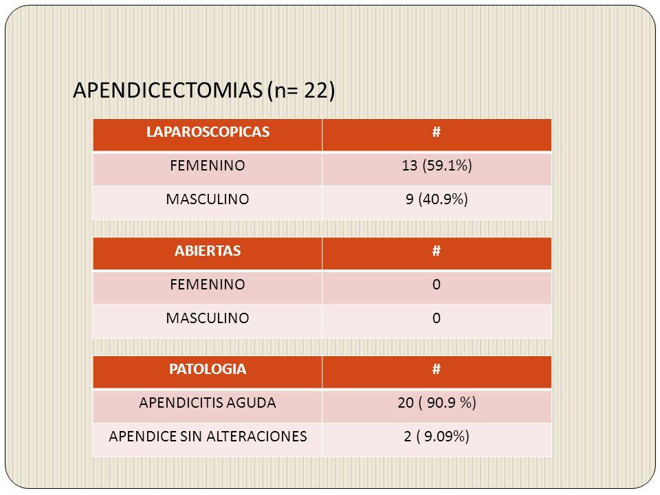 APENDICECTOMIAS (n= 22) LAPAROSCOPICAS# FEMENINO13 (59.1%) MASCULINO9 (40.9%) ABIERTAS# FEMENINO0 MASCULINO0 PATOLOGIA# APENDICITIS AGUDA20 ( 90.9 %)