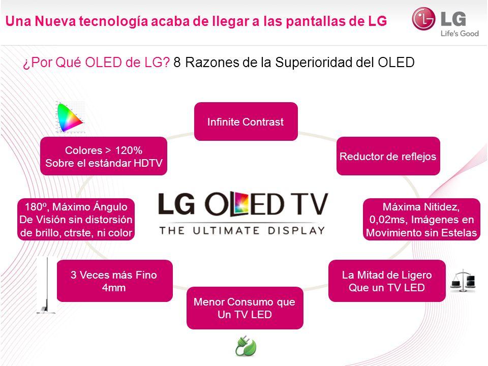 ¿Por Qué OLED de LG? 8 Razones de la Superioridad del OLED Infinite Contrast Colores > 120% Sobre el estándar HDTV 3 Veces más Fino 4mm Máxima Nitidez