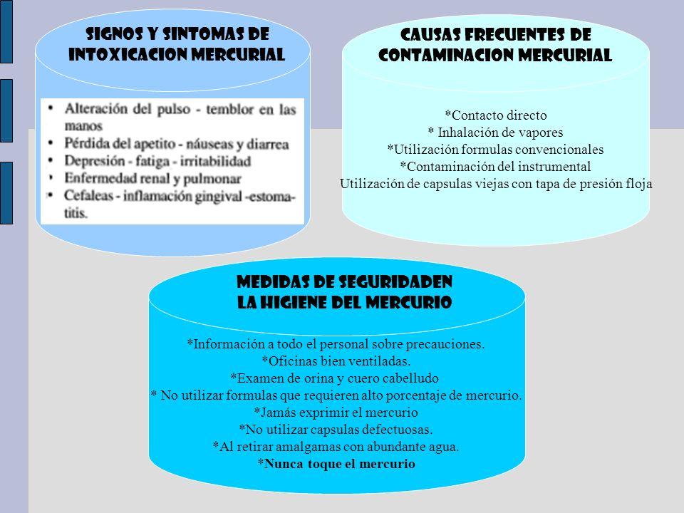 SIGNOS Y SINTOMAS DE INTOXICACION MERCURIAL *Contacto directo * Inhalación de vapores *Utilización formulas convencionales *Contaminación del instrume