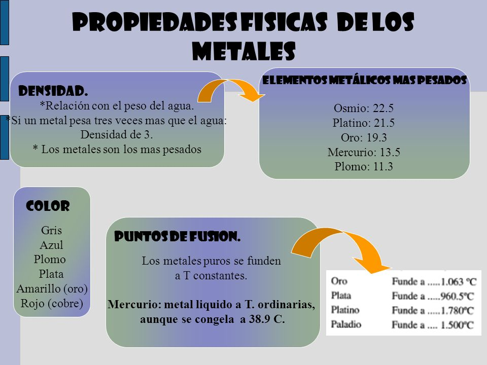 PROPIEDADES FISICAS DE LOS METALES *Relación con el peso del agua. *Si un metal pesa tres veces mas que el agua: Densidad de 3. * Los metales son los