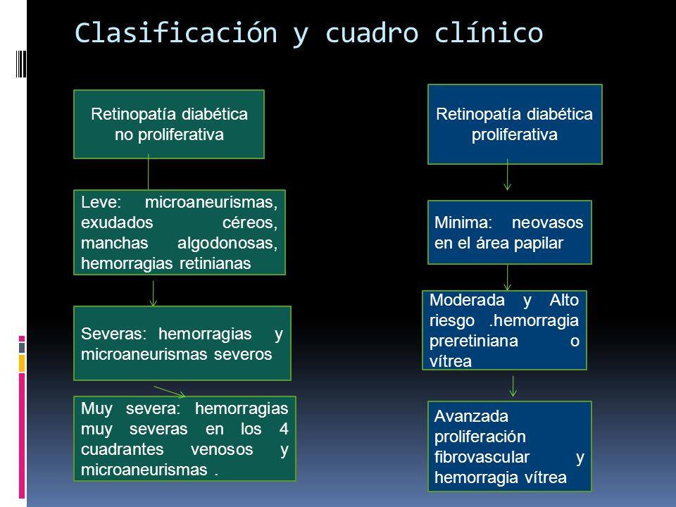 Clasificación y cuadro clínico Retinopatía diabética no proliferativa Retinopatía diabética proliferativa Leve: microaneurismas, exudados céreos, manc