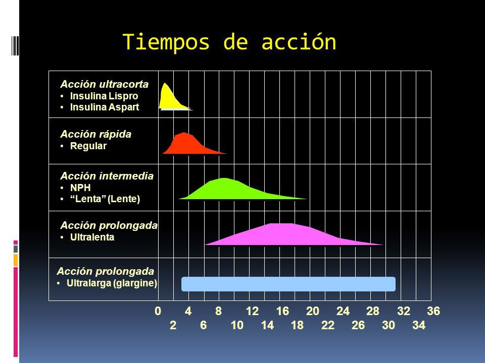 Tiempos de acción 4812162024283236 2610141822263034 0 Acción rápida Regular Acción intermedia NPH Lenta (Lente) Acción prolongada Ultralenta Acción ul