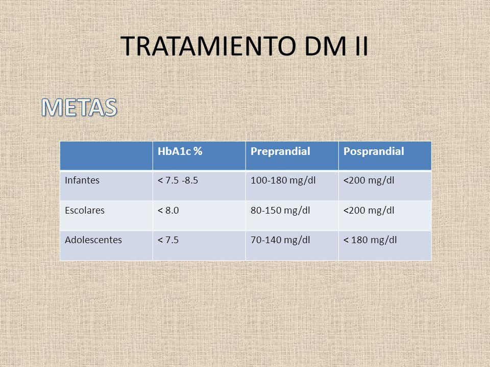 TRATAMIENTO DM II HbA1c %PreprandialPosprandial Infantes< 7.5 -8.5100-180 mg/dl<200 mg/dl Escolares< 8.080-150 mg/dl<200 mg/dl Adolescentes< 7.570-140
