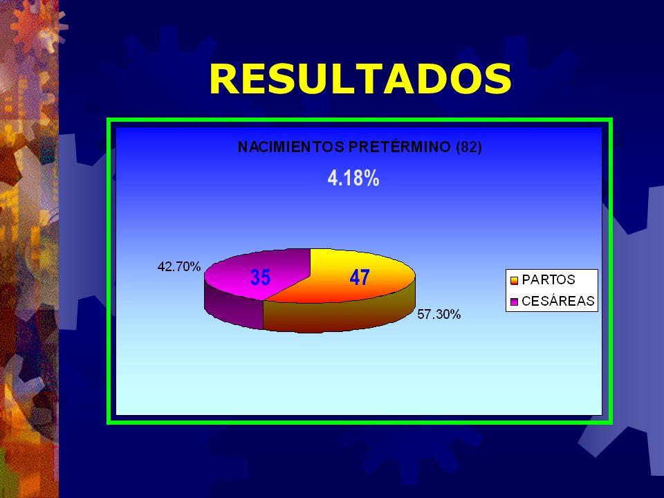 RESULTADOS 4.18% 3547