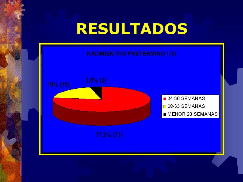 RESULTADOS 3.8% (3) 77.2% (71) 19% (15)