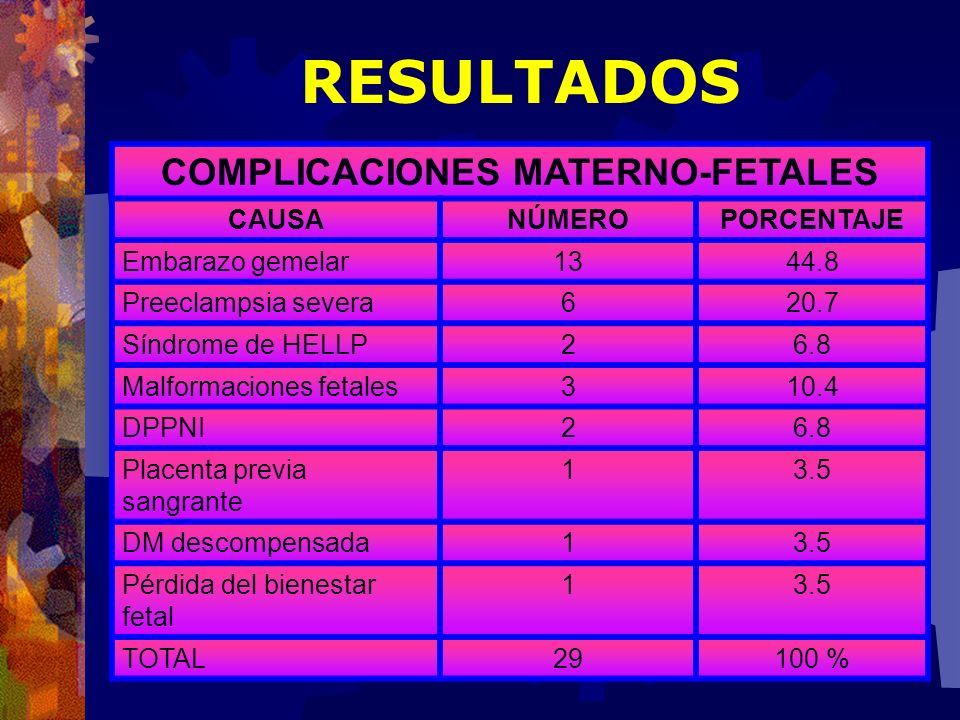 COMPLICACIONES MATERNO-FETALES CAUSANÚMEROPORCENTAJE Embarazo gemelar1344.8 Preeclampsia severa620.7 Síndrome de HELLP26.8 Malformaciones fetales310.4